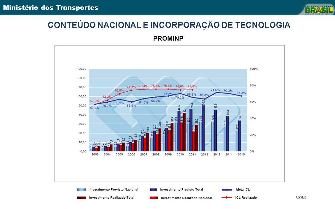 Ministério dos Transportes CONTEÚDO NACIONAL E INCORPORAÇÃO DE TECNOLOGIA