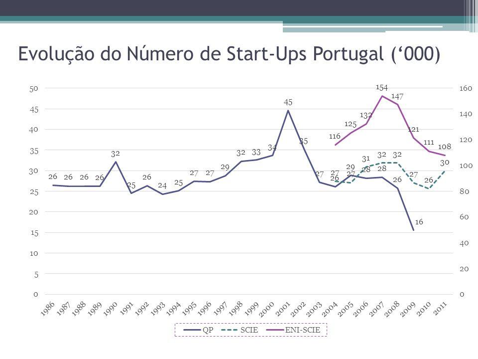 Evolução do Número de Start-Ups Portugal (000)