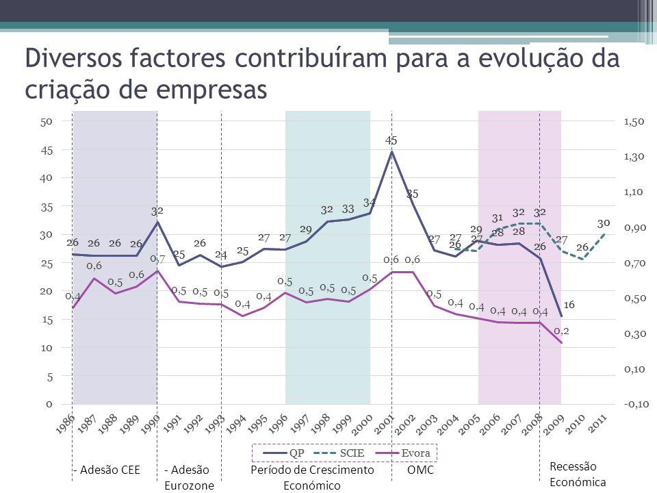 Diversos factores contribuíram para a evolução da criação de empresas OMC - Adesão Eurozone - Adesão CEEPeríodo de Crescimento Económico Recessão Económica