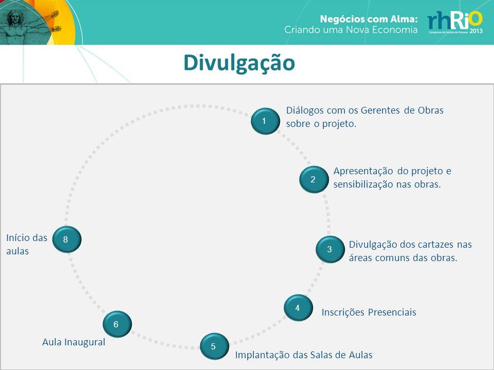 Divulgação Diálogos com os Gerentes de Obras sobre o projeto. 1 2 Apresentação do projeto e sensibilização nas obras. 3 Inscrições Presenciais Implant