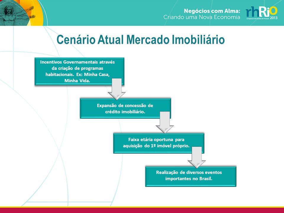 Realização de diversos eventos importantes no Brasil. Expansão de concessão de crédito imobiliário. Faixa etária oportuna para aquisição do 1º imóvel