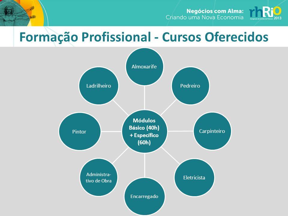 Formação Profissional - Cursos Oferecidos Módulos Básico (40h) + Específico (60h) AlmoxarifePedreiroCarpinteiroEletricista Encarregado Administra- tiv