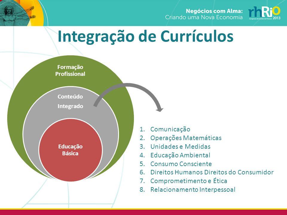 Integração de Currículos 1.Comunicação 2.Operações Matemáticas 3.Unidades e Medidas 4.Educação Ambiental 5.Consumo Consciente 6.Direitos Humanos Direi
