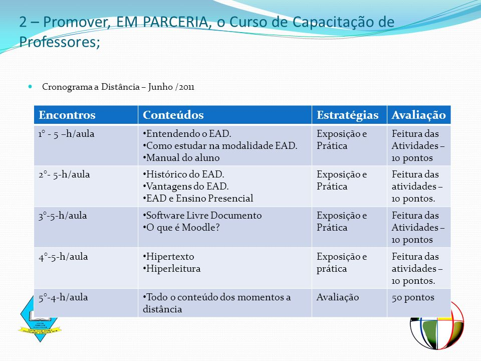 Cronograma a Distância – Junho /2011 2 – Promover, EM PARCERIA, o Curso de Capacitação de Professores; EncontrosConteúdosEstratégiasAvaliação 1° - 5 –
