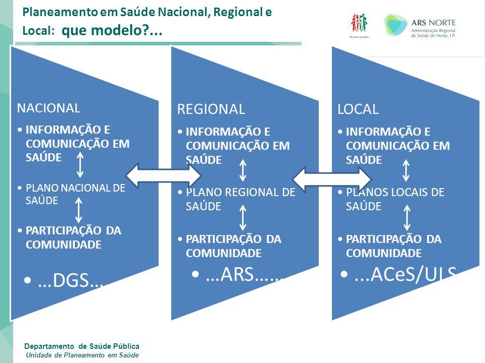 Plano (local) de Saúde: componentes essenciais Identificação e priorização de Problemas de Saúde; Identificação e priorização de Necessidades de Saúde Adaptado de Plano de Comunicação