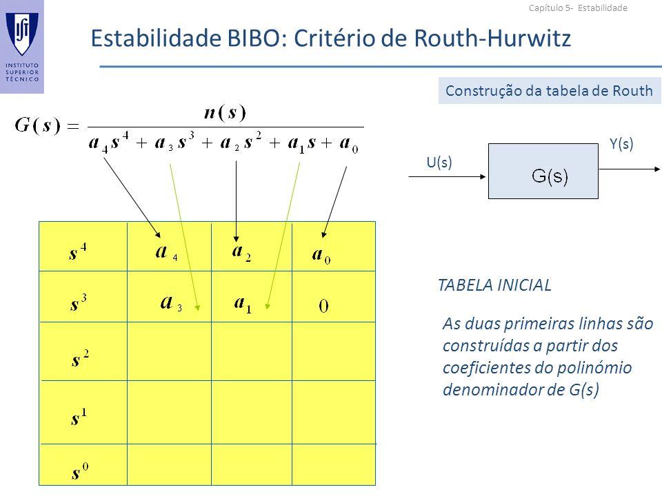 Capítulo 5- Estabilidade Estabilidade BIBO: Critério de Routh-Hurwitz U(s) Y(s) TABELA INICIAL Construção da tabela de Routh As duas primeiras linhas são construídas a partir dos coeficientes do polinómio denominador de G(s)