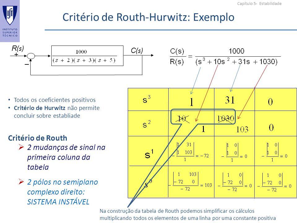 Capítulo 5- Estabilidade Critério de Routh-Hurwitz: Exemplo + _ R (s) C (s) 2 mudanças de sinal na primeira coluna da tabela 2 pólos no semiplano complexo direito: SISTEMA INSTÁVEL Todos os coeficientes positivos Critério de Hurwitz não permite concluir sobre establiade Critério de Routh Na construção da tabela de Routh podemos simplificar os cálculos multiplicando todos os elementos de uma linha por uma constante positiva