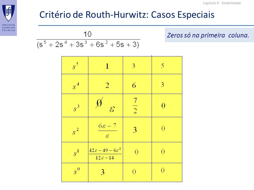 Capítulo 5- Estabilidade Critério de Routh-Hurwitz: Casos Especiais Zeros só na primeira coluna.