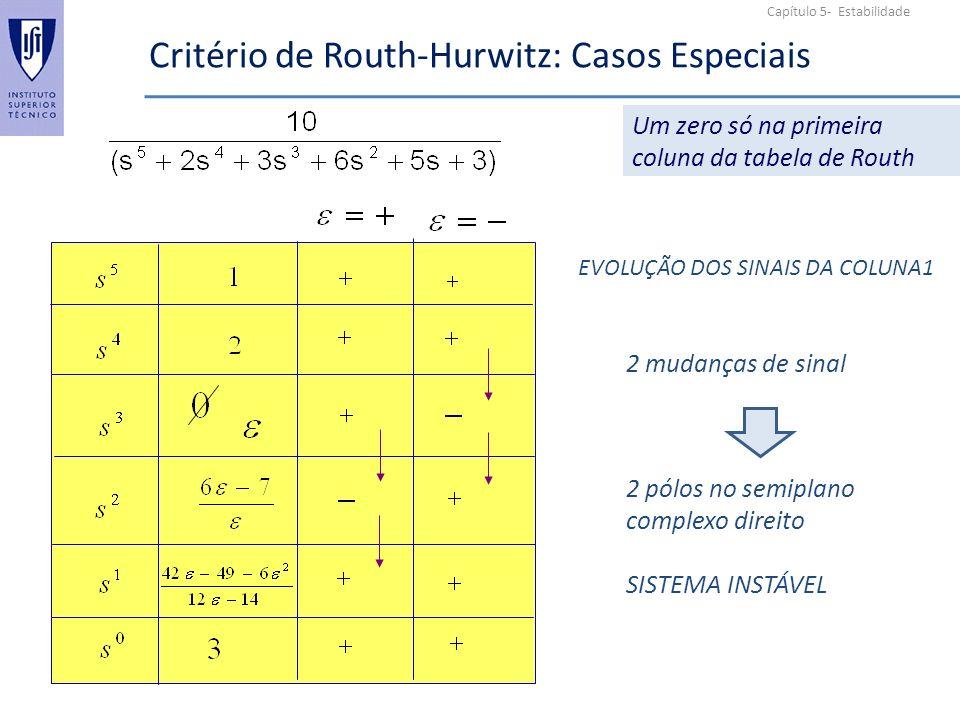 Capítulo 5- Estabilidade Critério de Routh-Hurwitz: Casos Especiais Um zero só na primeira coluna da tabela de Routh EVOLUÇÃO DOS SINAIS DA COLUNA1 2 mudanças de sinal 2 pólos no semiplano complexo direito SISTEMA INSTÁVEL
