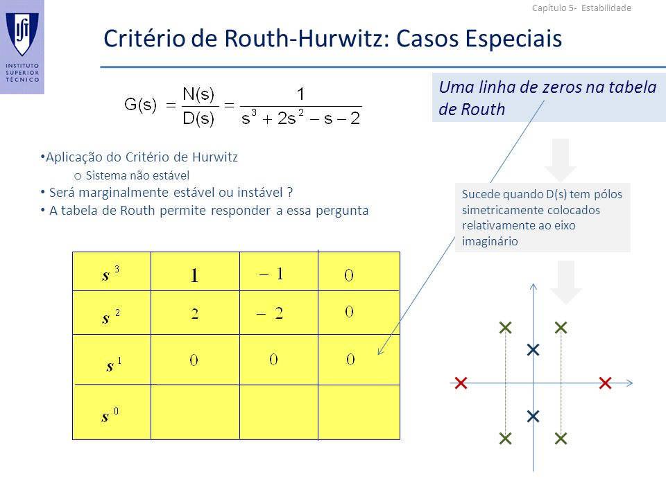 Capítulo 5- Estabilidade Critério de Routh-Hurwitz: Casos Especiais Uma linha de zeros na tabela de Routh Aplicação do Critério de Hurwitz o Sistema não estável Será marginalmente estável ou instável .