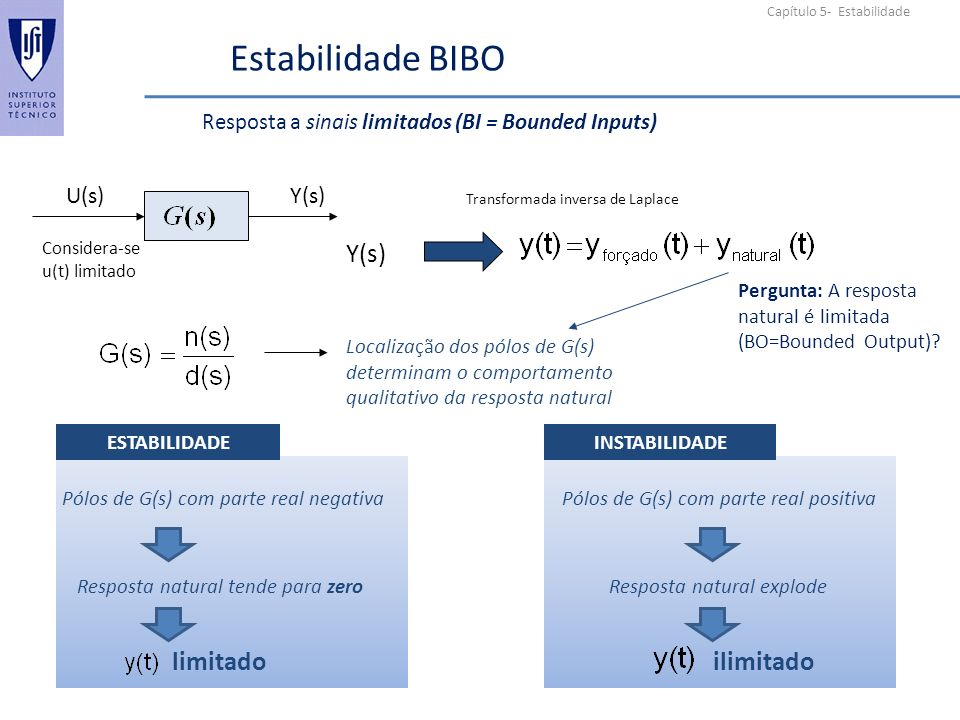 Capítulo 5- Estabilidade Estabilidade BIBO Resposta a sinais limitados (BI = Bounded Inputs) Localização dos pólos de G(s) determinam o comportamento qualitativo da resposta natural U(s)Y(s) Transformada inversa de Laplace Pólos de G(s) com parte real negativa Resposta natural tende para zero limitado Pólos de G(s) com parte real positiva Resposta natural explode ilimitado ESTABILIDADEINSTABILIDADE Considera-se u(t) limitado Pergunta: A resposta natural é limitada (BO=Bounded Output)?