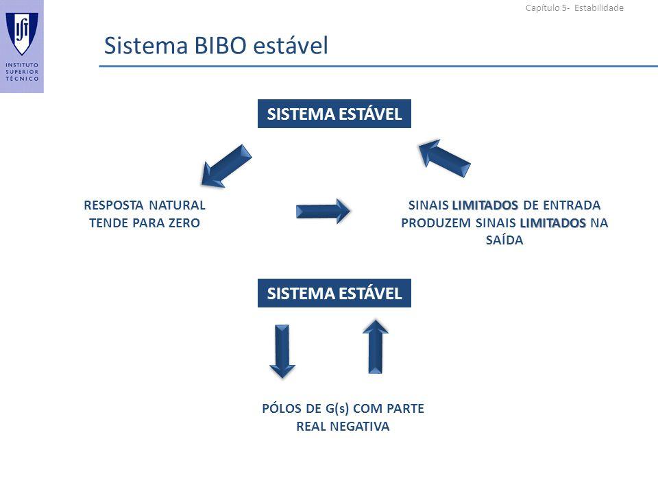 Capítulo 5- Estabilidade Sistema BIBO estável RESPOSTA NATURAL TENDE PARA ZERO LIMITADOS LIMITADOS SINAIS LIMITADOS DE ENTRADA PRODUZEM SINAIS LIMITADOS NA SAÍDA PÓLOS DE G(s) COM PARTE REAL NEGATIVA SISTEMA ESTÁVEL