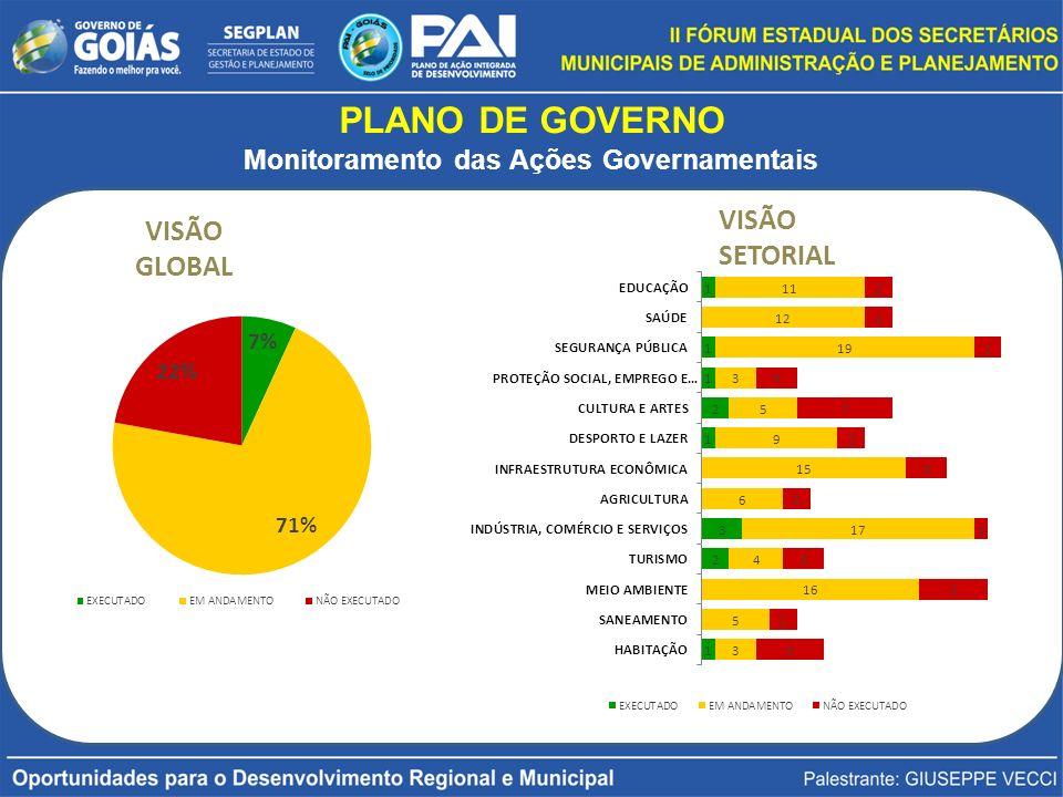 VISÃO GLOBAL VISÃO SETORIAL PLANO DE GOVERNO Monitoramento das Ações Governamentais
