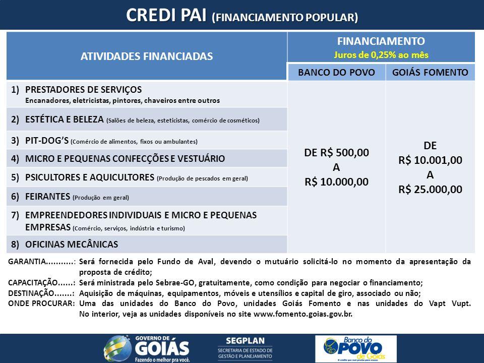 CREDI PAI (FINANCIAMENTO POPULAR) ATIVIDADES FINANCIADAS FINANCIAMENTO Juros de 0,25% ao mês BANCO DO POVOGOIÁS FOMENTO 1) PRESTADORES DE SERVIÇOS Encanadores, eletricistas, pintores, chaveiros entre outros DE R$ 500,00 A R$ 10.000,00 DE R$ 10.001,00 A R$ 25.000,00 2) ESTÉTICA E BELEZA (Salões de beleza, esteticistas, comércio de cosméticos) 3) PIT-DOGS (Comércio de alimentos, fixos ou ambulantes) 4) MICRO E PEQUENAS CONFECÇÕES E VESTUÁRIO 5) PSICULTORES E AQUICULTORES (Produção de pescados em geral) 6) FEIRANTES (Produção em geral) 7) EMPREENDEDORES INDIVIDUAIS E MICRO E PEQUENAS EMPRESAS (Comércio, serviços, indústria e turismo) 8) OFICINAS MECÂNICAS GARANTIA...........: Será fornecida pelo Fundo de Aval, devendo o mutuário solicitá-lo no momento da apresentação da proposta de crédito; CAPACITAÇÃO......: Será ministrada pelo Sebrae-GO, gratuitamente, como condição para negociar o financiamento; DESTINAÇÃO.......: Aquisição de máquinas, equipamentos, móveis e utensílios e capital de giro, associado ou não; ONDE PROCURAR: Uma das unidades do Banco do Povo, unidades Goiás Fomento e nas unidades do Vapt Vupt.