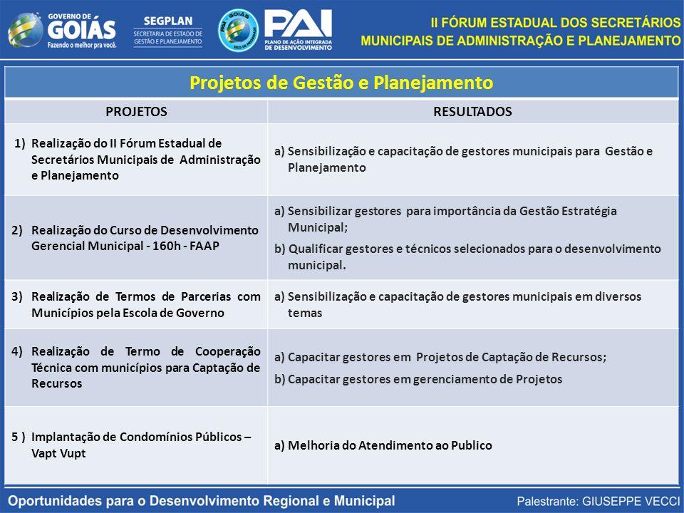 DESENVOLVIMENTO INSTITUCIONAL DOS MUNICÍPIOS OBJETIVO: Gestores e técnicos melhor qualificados para o desenvolvimento municipal em diferentes temas EIXOS TEMÁTICOSOPORTUNIDADES DE DESENVOLVIMENTO REGIONAL E MUNICIPALPARCEIROS 1)Boas Práticas em Gestão Patrimônio; Gestão da Frota; Mapeamento de Processos; SEPNET; COMPRAS NET; RH NET.