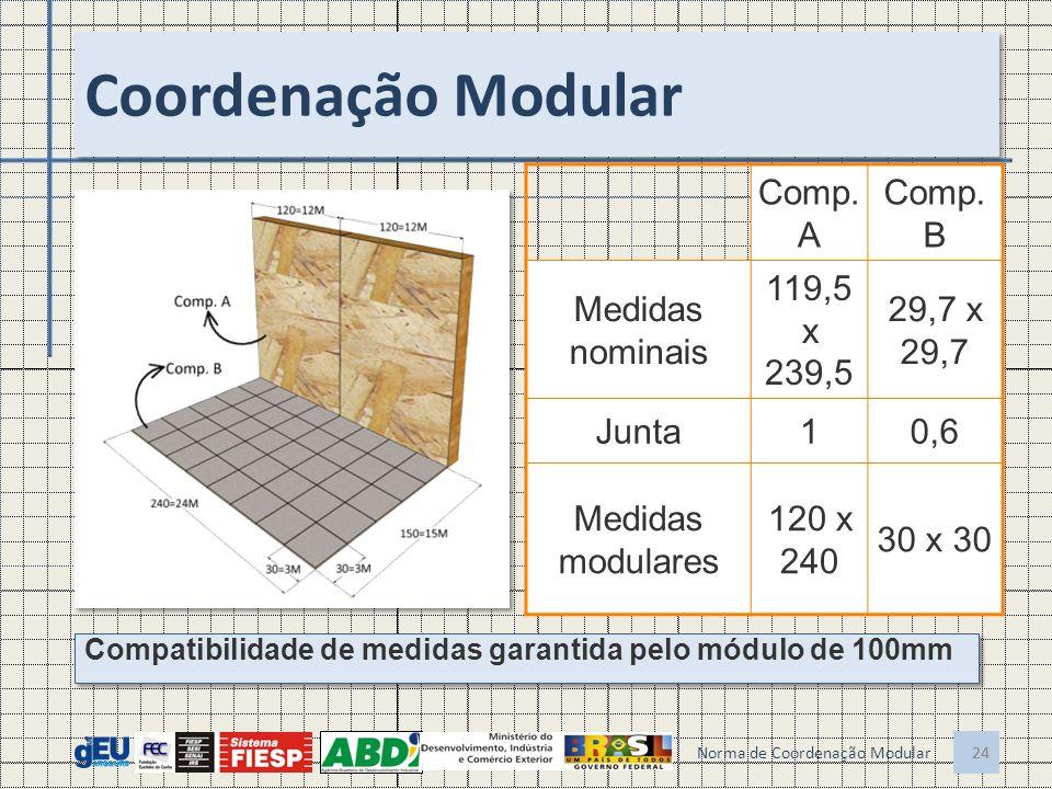 24 Coordenação Modular Compatibilidade de medidas garantida pelo módulo de 100mm 24 Norma de Coordenação Modular Comp. A Comp. B Medidas nominais 119,