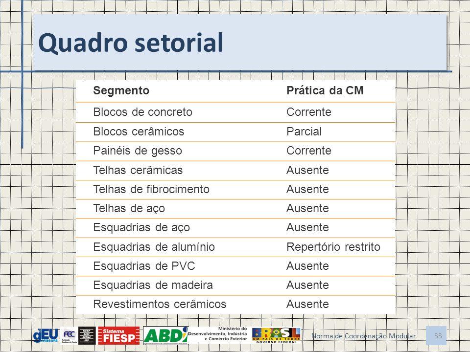 Quadro setorial Norma de Coordenação Modular 33 SegmentoPrática da CM Blocos de concretoCorrente Blocos cerâmicosParcial Painéis de gessoCorrente Telh