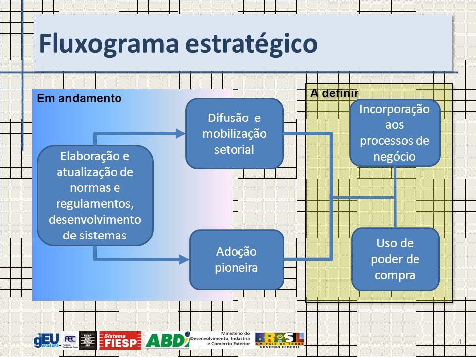 Fluxograma estratégico A definir Em andamento 4 Elaboração e atualização de normas e regulamentos, desenvolvimento de sistemas Difusão e mobilização s