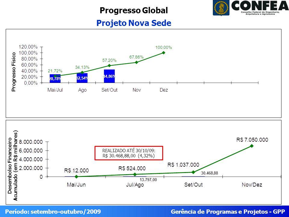 Gerência de Programas e Projetos - GPP Período: setembro-outubro/2009 Progresso Global Projeto Nova Sede Desembolso Financeiro Acumulado (em R$ milhar