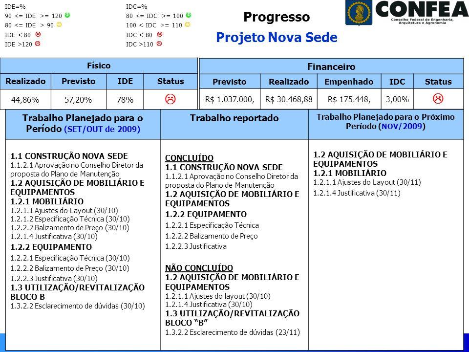 Gerência de Programas e Projetos - GPP Período: setembro-outubro/2009 Progresso Projeto Nova Sede Físico RealizadoPrevistoIDEStatus 44,86%57,20%78% Trabalho Planejado para o Período (SET/OUT de 2009) Trabalho reportado Trabalho Planejado para o Próximo Período ( NOV/ 2009) 1.1 CONSTRUÇÃO NOVA SEDE 1.1.2.1 Aprovação no Conselho Diretor da proposta do Plano de Manutenção 1.2 AQUISIÇÃO DE MOBILIÁRIO E EQUIPAMENTOS 1.2.1 MOBILIÁRIO 1.2.1.1 Ajustes do Layout (30/10) 1.2.1.2 Especificação Técnica (30/10) 1.2.2.2 Balizamento de Preço (30/10) 1.2.1.4 Justificativa (30/10) 1.2.2 EQUIPAMENTO 1.2.2.1 Especificação Técnica (30/10) 1.2.2.2 Balizamento de Preço (30/10) 1.2.2.3 Justificativa (30/10) 1.3 UTILIZAÇÃO/REVITALIZAÇÃO BLOCO B 1.3.2.2 Esclarecimento de dúvidas (30/10) CONCLUÍDO 1.1 CONSTRUÇÃO NOVA SEDE 1.1.2.1 Aprovação no Conselho Diretor da proposta do Plano de Manutenção 1.2 AQUISIÇÃO DE MOBILIÁRIO E EQUIPAMENTOS 1.2.2 EQUIPAMENTO 1.2.2.1 Especificação Técnica 1.2.2.2 Balizamento de Preço 1.2.2.3 Justificativa NÃO CONCLUÍDO 1.2 AQUISIÇÃO DE MOBILIÁRIO E EQUIPAMENTOS 1.2.1.1 Ajustes do layout (30/10) 1.2.1.4 Justificativa (30/10) 1.3 UTILIZAÇÃO/REVITALIZAÇÃO BLOCO B 1.3.2.2 Esclarecimento de dúvidas (23/11 ) 1.2 AQUISIÇÃO DE MOBILIÁRIO E EQUIPAMENTOS 1.2.1 MOBILIÁRIO 1.2.1.1 Ajustes do Layout (30/11) 1.2.1.4 Justificativa (30/11) Financeiro PrevistoRealizadoEmpenhadoIDCStatus R$ 1.037.000,R$ 30.468,88R$ 175.448,3,00% IDE=% 90 = 120 80 90 IDE < 80 IDE >120 IDC=% 80 = 100 100 = 110 IDC < 80 IDC >110