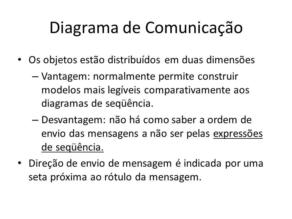Diagrama de Comunicação Os objetos estão distribuídos em duas dimensões – Vantagem: normalmente permite construir modelos mais legíveis comparativamente aos diagramas de seqüência.