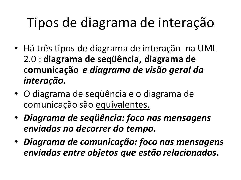 Heurísticas para construção do MI Verifique a consistência dos diagramas de interação em relação aos Casos de Uso e ao modelo de classes.
