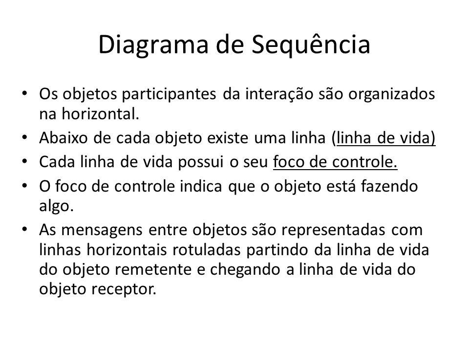 Elementos gráficos de um diagrama de sequência Elementos básicos em um diagrama de seqüência: – Atores – Objetos e classes – Mensagens – Linhas de vida e focos de controle – Criação e destruição de objetos – Iterações