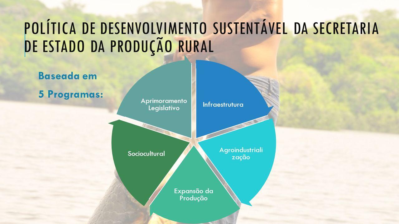 POLÍTICA DE DESENVOLVIMENTO SUSTENTÁVEL DA SECRETARIA DE ESTADO DA PRODUÇÃO RURAL Baseada em 5 Programas: Infraestrutura Agroindustriali zação Expansã