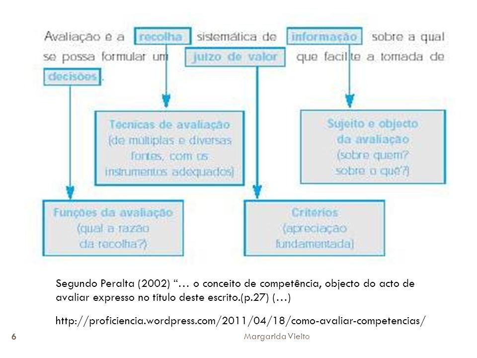 Segundo Peralta (2002) … o conceito de competência, objecto do acto de avaliar expresso no título deste escrito.(p.27) (…) http://proficiencia.wordpre