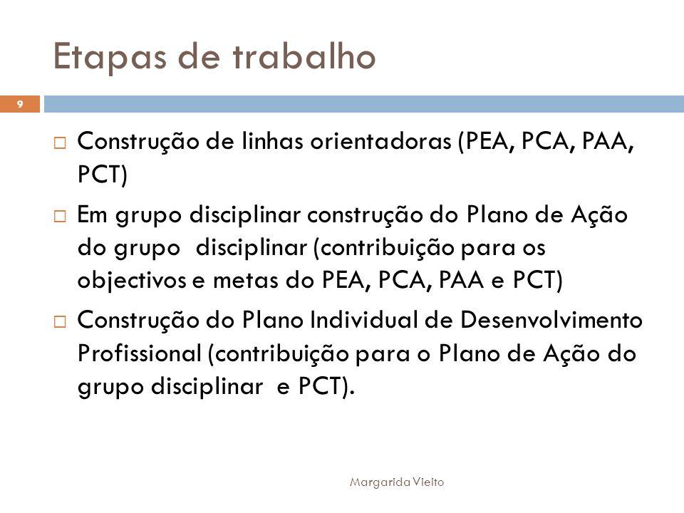 Etapas de trabalho Construção de linhas orientadoras (PEA, PCA, PAA, PCT) Em grupo disciplinar construção do Plano de Ação do grupo disciplinar (contr