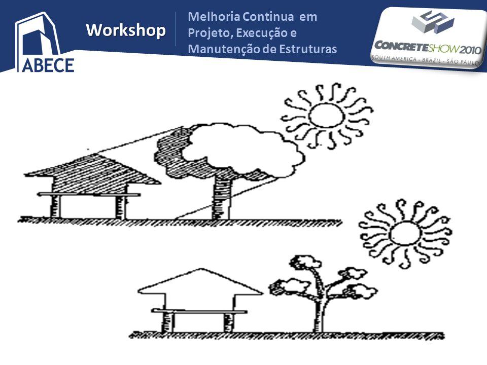 Melhoria Continua em Projeto, Execução e Manutenção de Estruturas Workshop