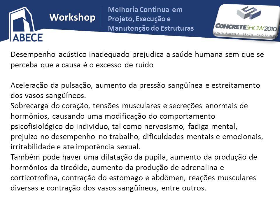 Melhoria Continua em Projeto, Execução e Manutenção de Estruturas Workshop Desempenho acústico inadequado prejudica a saúde humana sem que se perceba