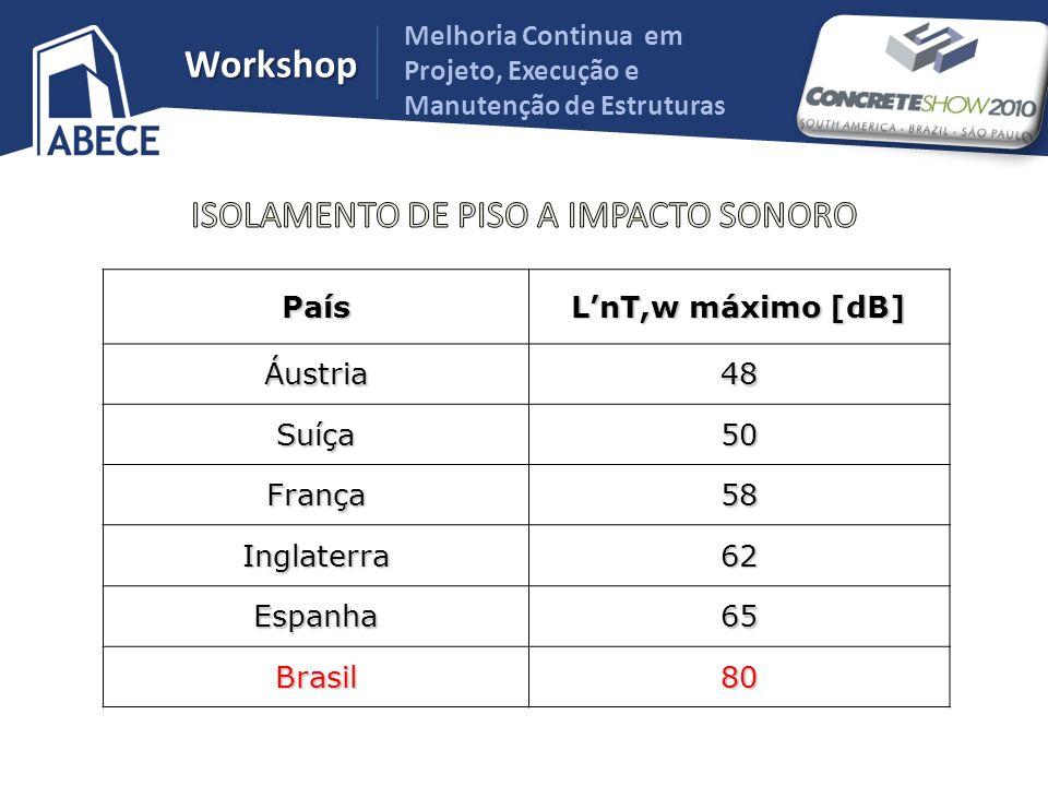 Melhoria Continua em Projeto, Execução e Manutenção de Estruturas WorkshopPaís LnT,w máximo [dB] Áustria48 Suíça50 França58 Inglaterra62 Espanha65 Bra