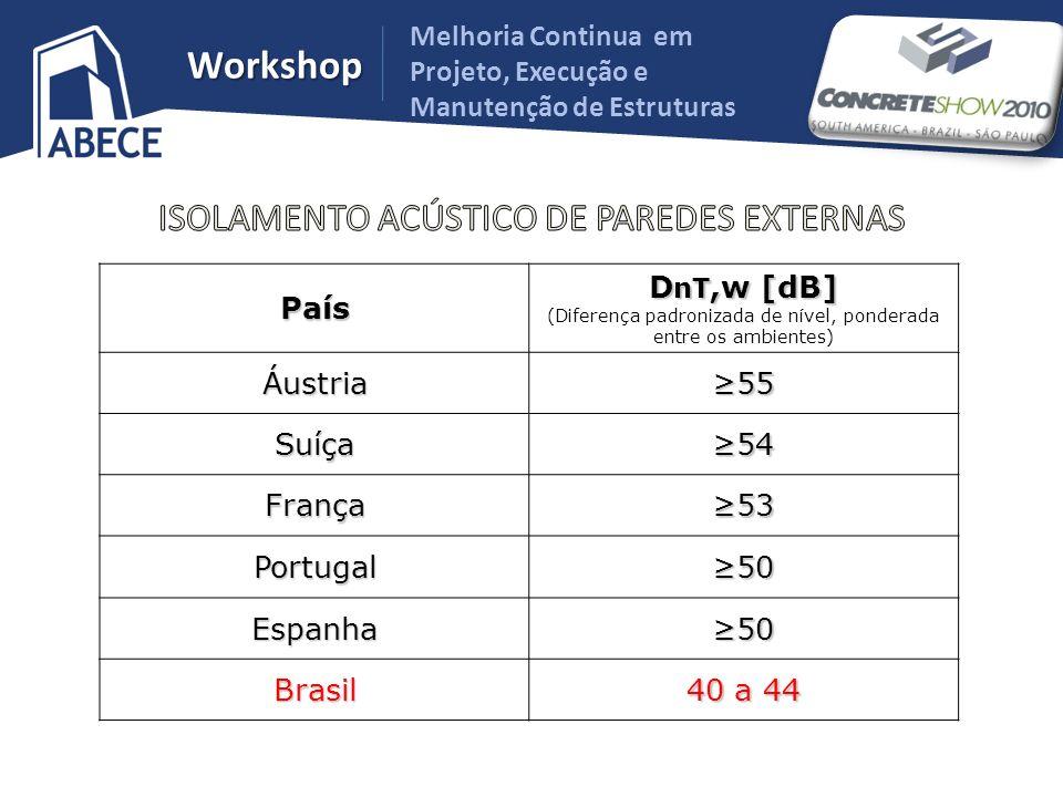 Melhoria Continua em Projeto, Execução e Manutenção de Estruturas WorkshopPaís D nT,w [dB] (Diferença padronizada de nível, ponderada entre os ambient