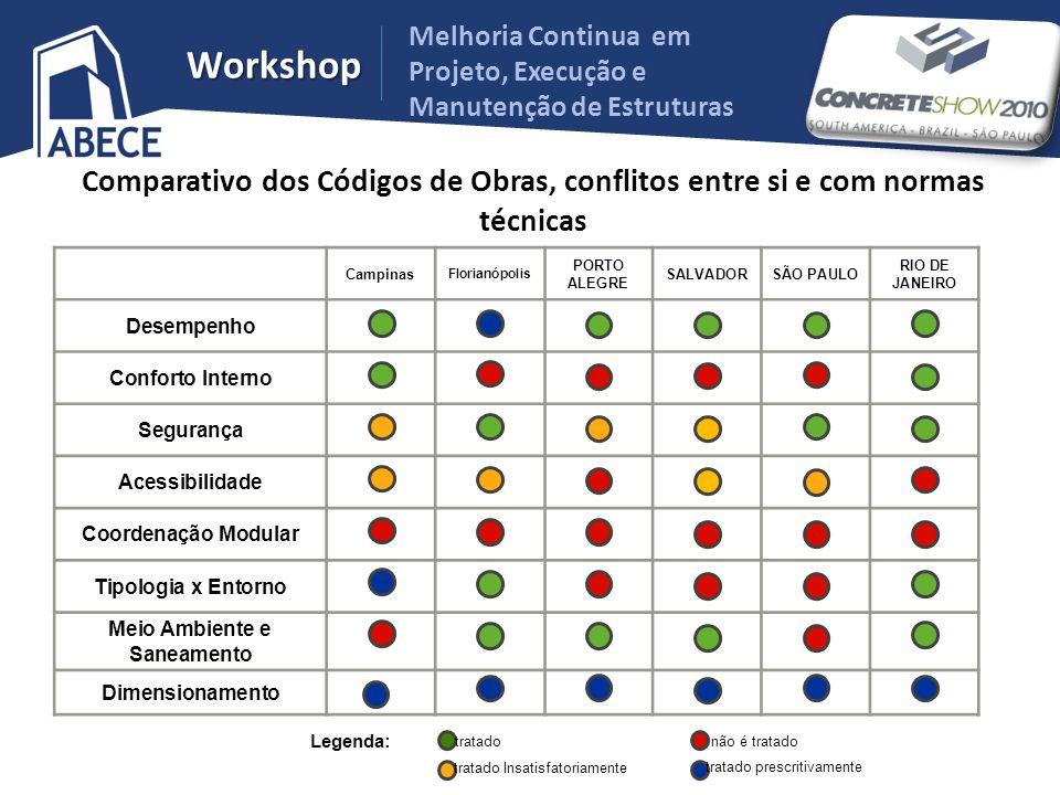 Melhoria Continua em Projeto, Execução e Manutenção de Estruturas Workshop Comparativo dos Códigos de Obras, conflitos entre si e com normas técnicas