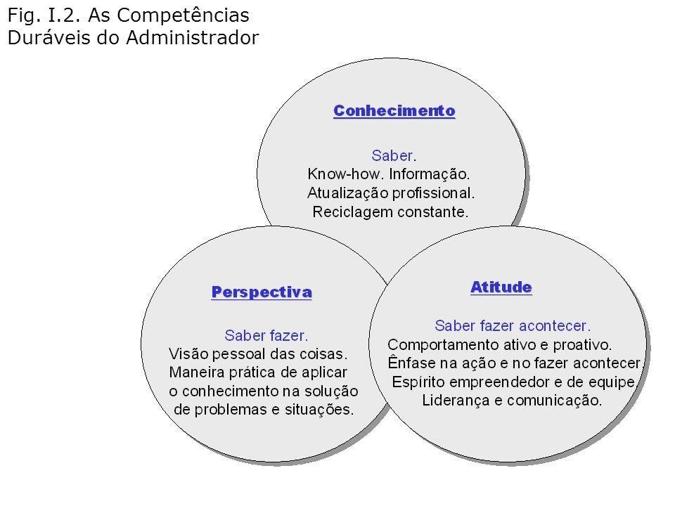 Fig. I.2. As Competências Duráveis do Administrador