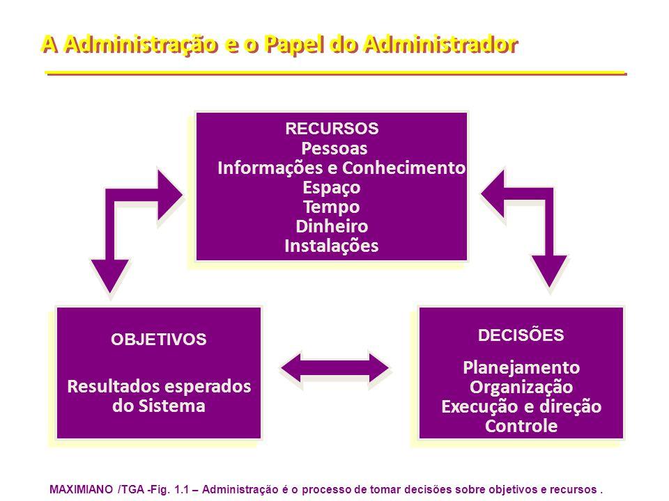 MAXIMIANO /TGA -Fig. 1.1 – Administração é o processo de tomar decisões sobre objetivos e recursos. A Administração e o Papel do Administrador RECURSO