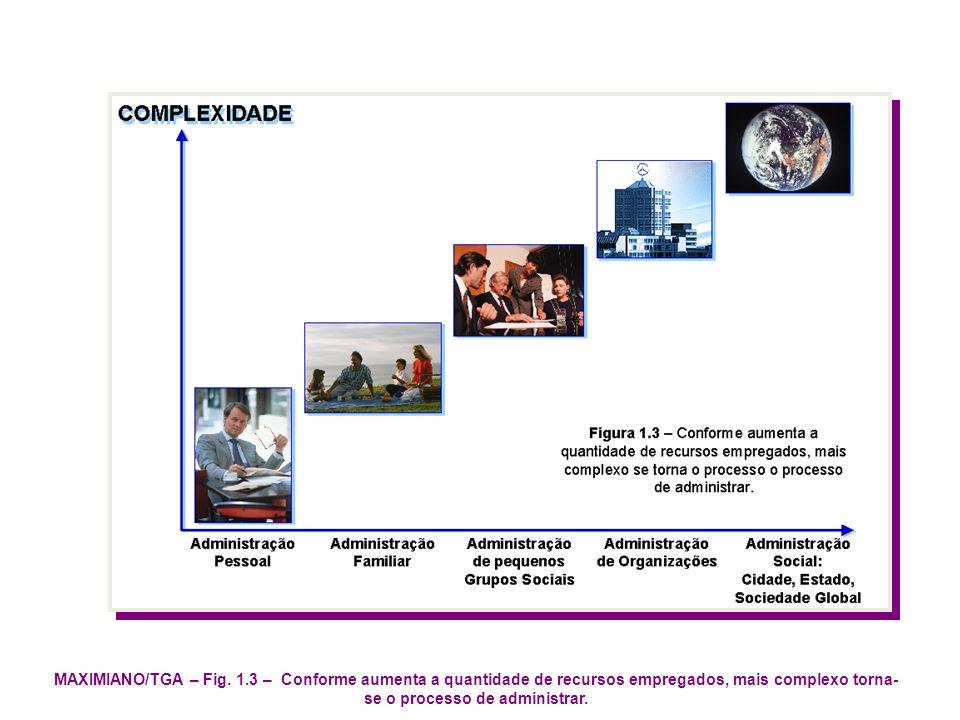 MAXIMIANO/TGA – Fig. 1.3 – Conforme aumenta a quantidade de recursos empregados, mais complexo torna- se o processo de administrar.
