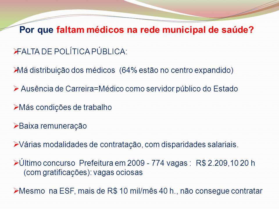 Por que faltam médicos na rede municipal de saúde? FALTA DE POLÍTICA PÚBLICA: Má distribuição dos médicos (64% estão no centro expandido) Ausência de