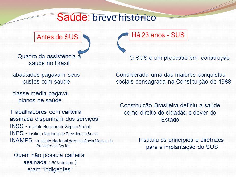 Saúde: breve histórico Quadro da assistência a saúde no Brasil abastados pagavam seus custos com saúde classe media pagava planos de saúde Trabalhador