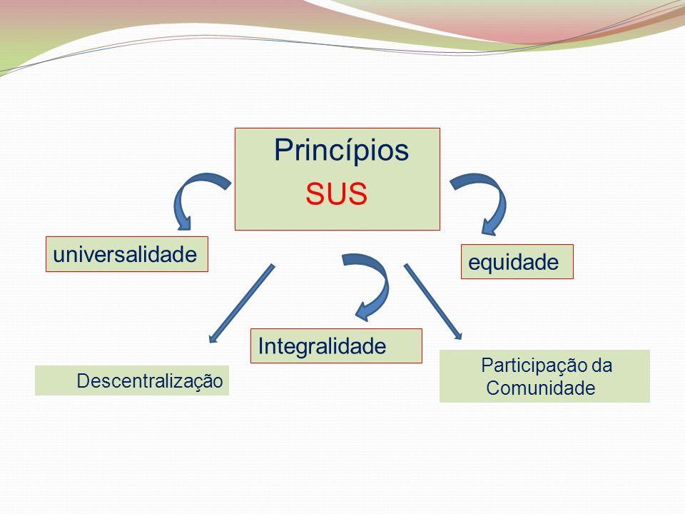 Princípios SUS universalidade equidade Integralidade Descentralização Participação da Comunidade