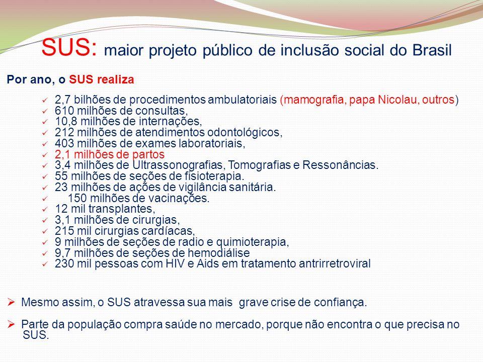SUS: maior projeto público de inclusão social do Brasil Por ano, o SUS realiza 2,7 bilhões de procedimentos ambulatoriais (mamografia, papa Nicolau, o