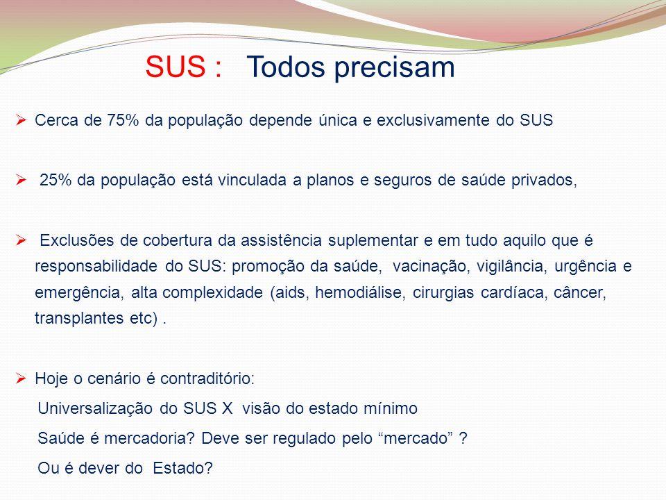 SUS : Todos precisam Cerca de 75% da população depende única e exclusivamente do SUS 25% da população está vinculada a planos e seguros de saúde priva