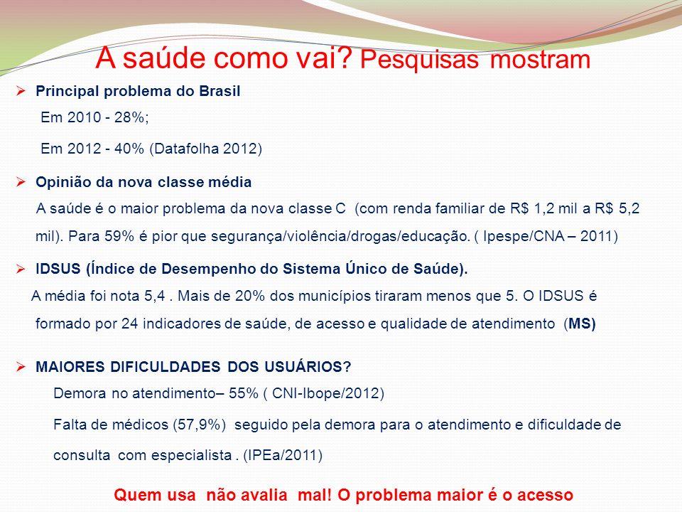 Principal problema do Brasil Em 2010 - 28%; Em 2012 - 40% (Datafolha 2012) Opinião da nova classe média A saúde é o maior problema da nova classe C (c