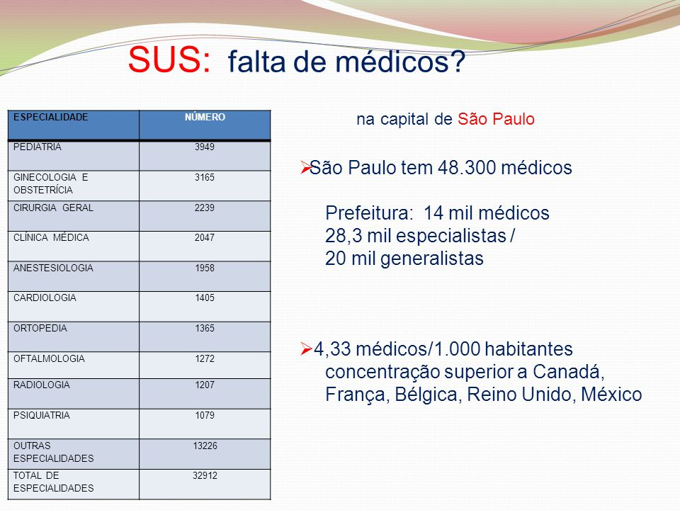 SUS: falta de médicos? ESPECIALIDADENÚMERO PEDIATRIA3949 GINECOLOGIA E OBSTETRÍCIA 3165 CIRURGIA GERAL2239 CLÍNICA MÉDICA2047 ANESTESIOLOGIA1958 CARDI