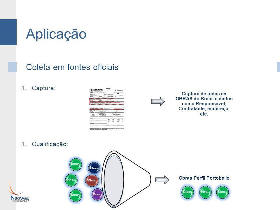 Aplicação Coleta em fontes oficiais 1.Captura: 1.Qualificação: Obras Perfil Portobello Obras Captura de todas as OBRAS do Brasil e dados como Responsá