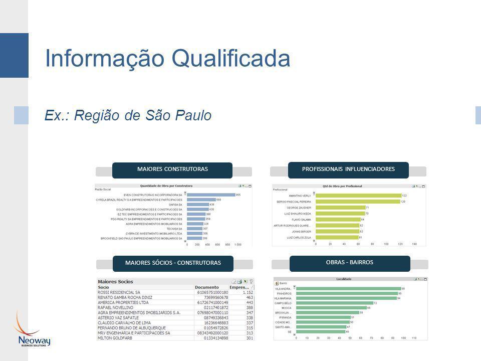Informação Qualificada Ex.: Região de São Paulo MAIORES CONSTRUTORAS PROFISSIONAIS INFLUENCIADORES MAIORES SÓCIOS - CONSTRUTORAS OBRAS - BAIRROS