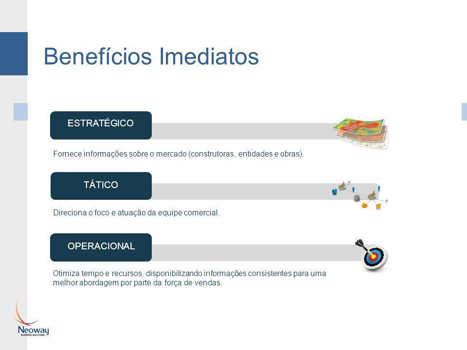 Benefícios Imediatos ESTRATÉGICO TÁTICO OPERACIONAL Direciona o foco e atuação da equipe comercial. Otimiza tempo e recursos, disponibilizando informa