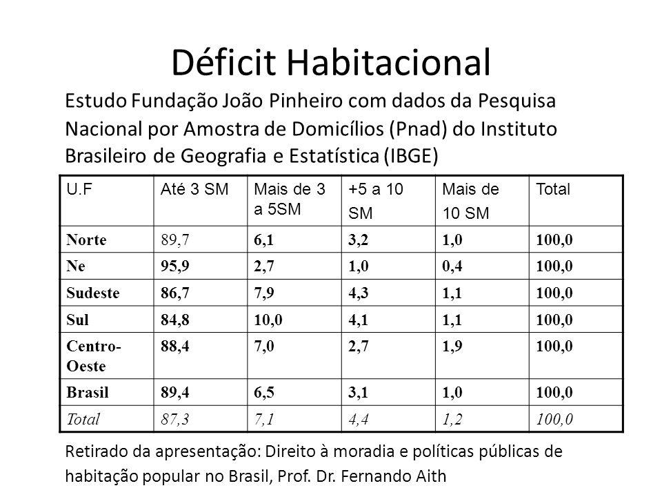 Déficit Habitacional Estudo Fundação João Pinheiro com dados da Pesquisa Nacional por Amostra de Domicílios (Pnad) do Instituto Brasileiro de Geografi