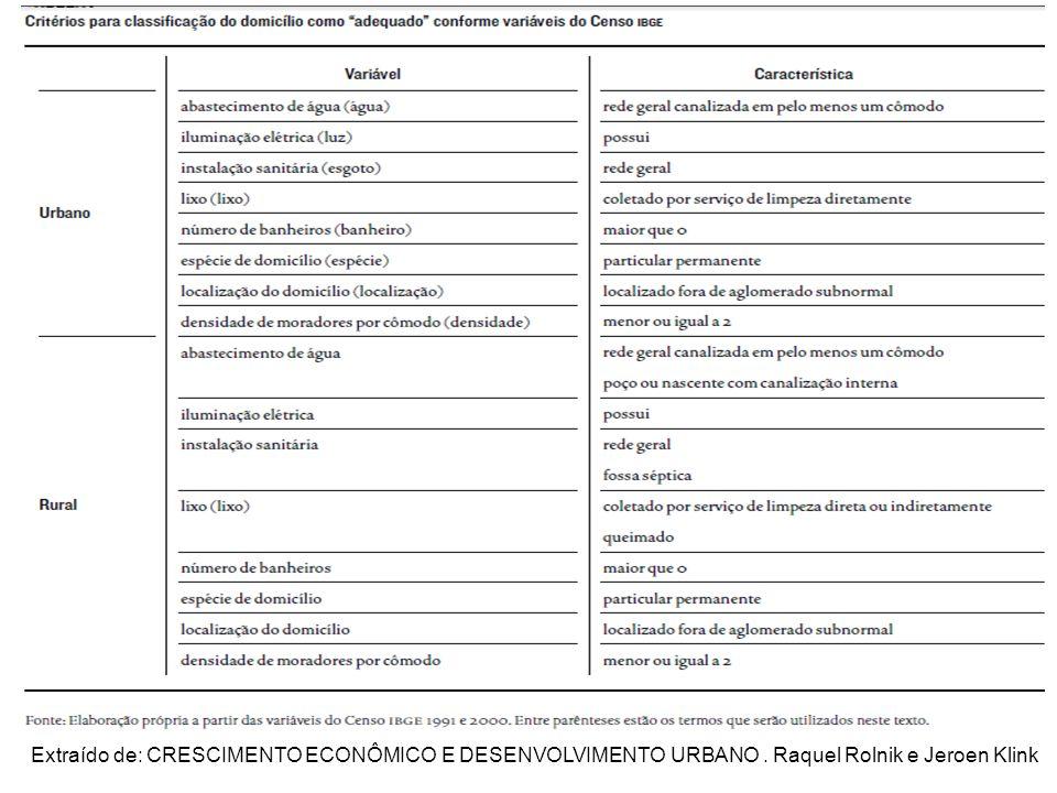Domicílios adequados Extraído de: CRESCIMENTO ECONÔMICO E DESENVOLVIMENTO URBANO. Raquel Rolnik e Jeroen Klink
